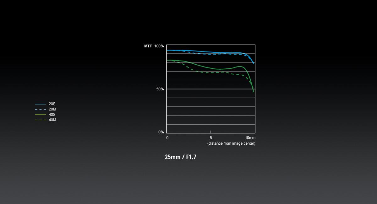 Lumix G 25mm F/1.7 ASPH.